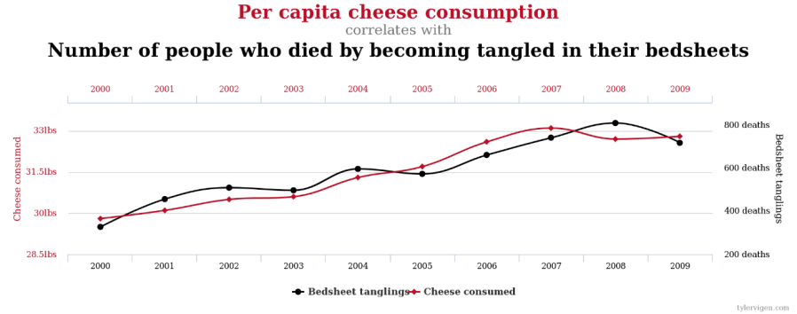 cheesecorrelation